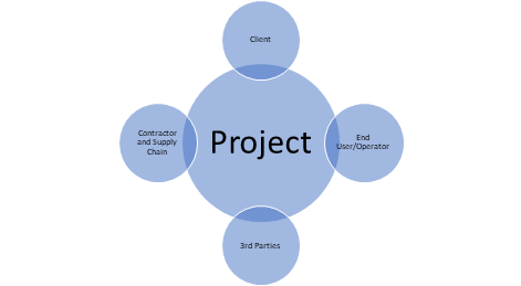 Venn Diagram showing relationships within a project.